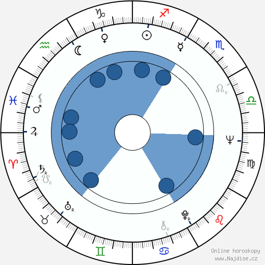 Josef Abrhám wikipedie, horoscope, astrology, instagram