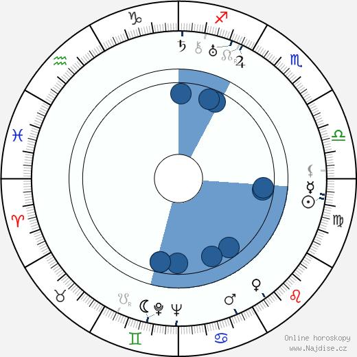 Josef Benátský wikipedie, horoscope, astrology, instagram