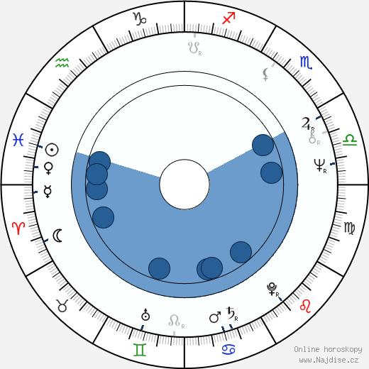 Josef Čáp wikipedie, horoscope, astrology, instagram