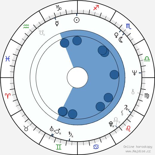 Josef Čerňanský wikipedie, horoscope, astrology, instagram