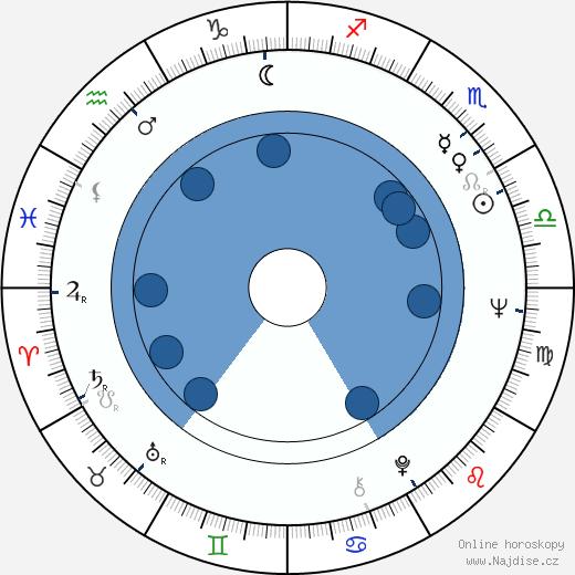 Josef Černý wikipedie, horoscope, astrology, instagram