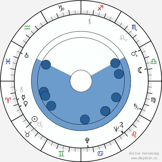 Josef Chvalina wikipedie, horoscope, astrology, instagram