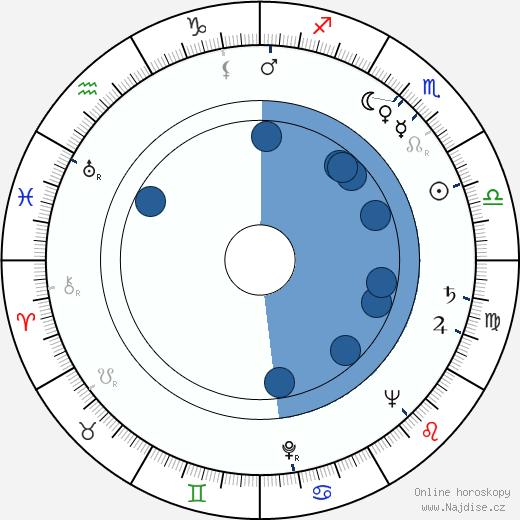Josef Kábrt wikipedie, horoscope, astrology, instagram