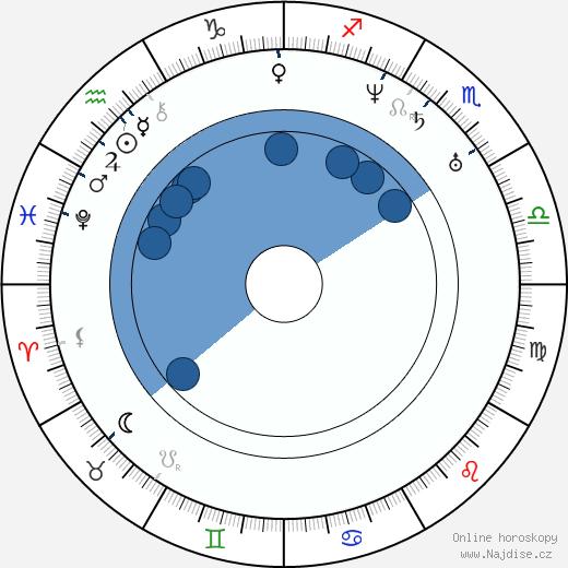 Josef Kajetán Tyl wikipedie, horoscope, astrology, instagram