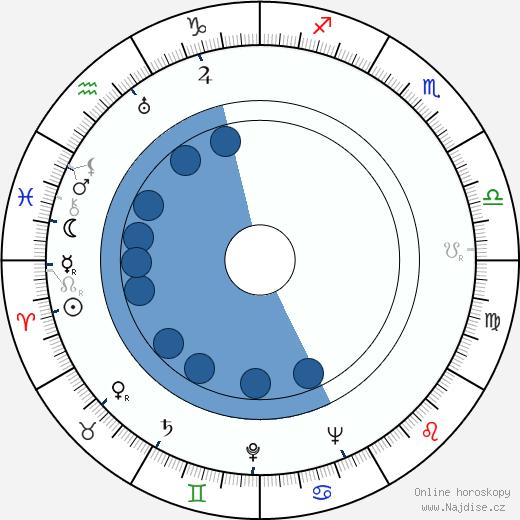 Josef Kaňkovský wikipedie, horoscope, astrology, instagram