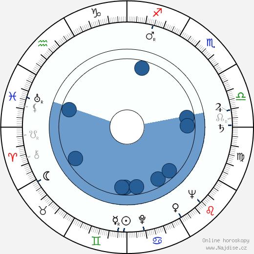 Josef Kemr wikipedie, horoscope, astrology, instagram