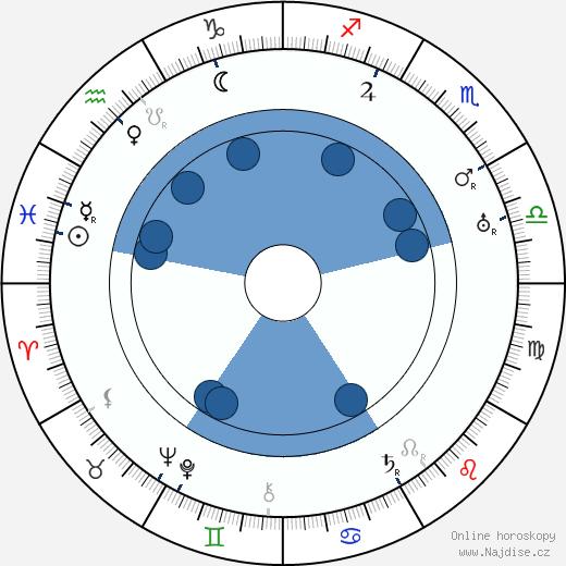 Josef Kobík wikipedie, horoscope, astrology, instagram