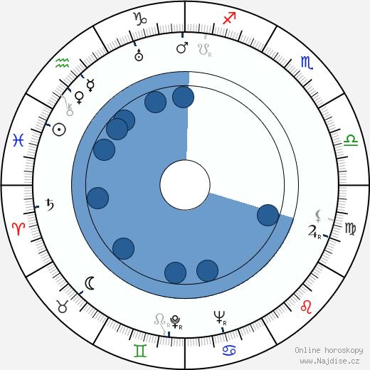 Josef Mach wikipedie, horoscope, astrology, instagram