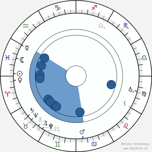 Josef Matěj Gottlieb wikipedie, horoscope, astrology, instagram