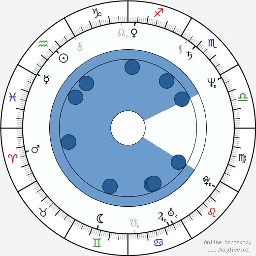Josef Mladý wikipedie, horoscope, astrology, instagram