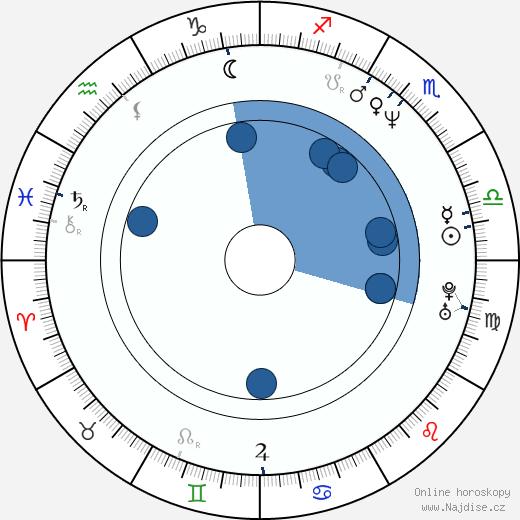 Josef Polášek wikipedie, horoscope, astrology, instagram