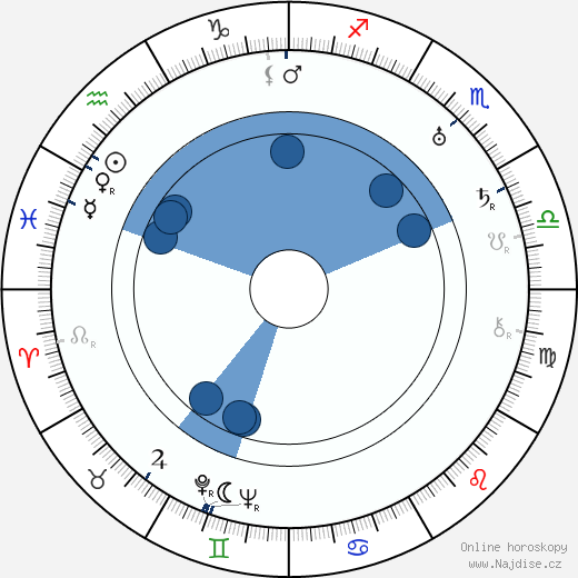 Josef Rudolf Zika wikipedie, horoscope, astrology, instagram