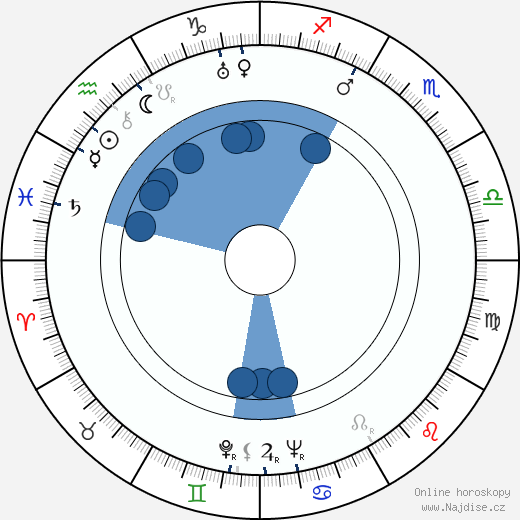 Josef Šafařík wikipedie, horoscope, astrology, instagram
