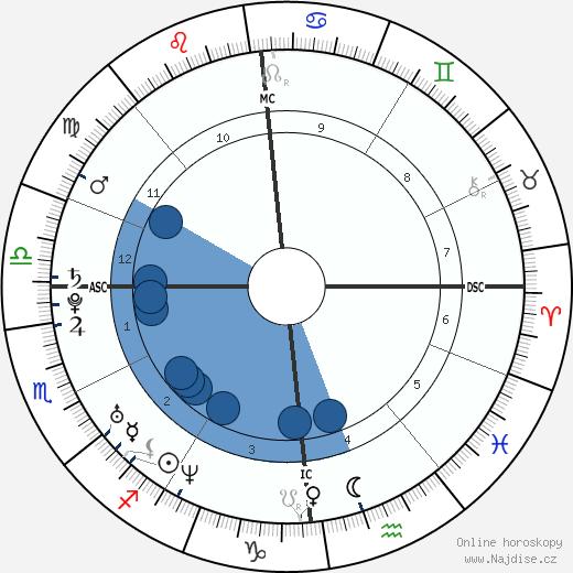 Josef Schovanec wikipedie, horoscope, astrology, instagram