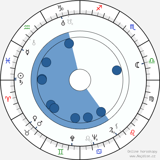 Josef Šidlichovský wikipedie, horoscope, astrology, instagram