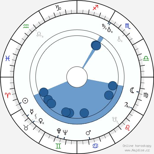 Josef Steigl wikipedie, horoscope, astrology, instagram