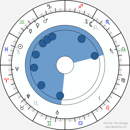Josef Svatopluk Machar wikipedie, horoscope, astrology, instagram