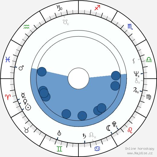 Josef Váša wikipedie, horoscope, astrology, instagram