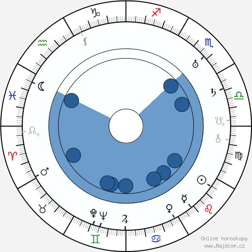 Josef Zora wikipedie, horoscope, astrology, instagram