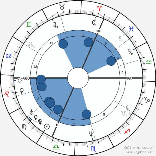 Josefa Idem wikipedie, horoscope, astrology, instagram