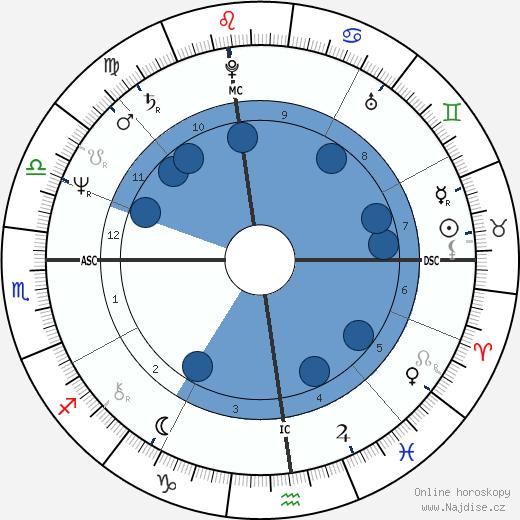 Joseph Abboud wikipedie, horoscope, astrology, instagram