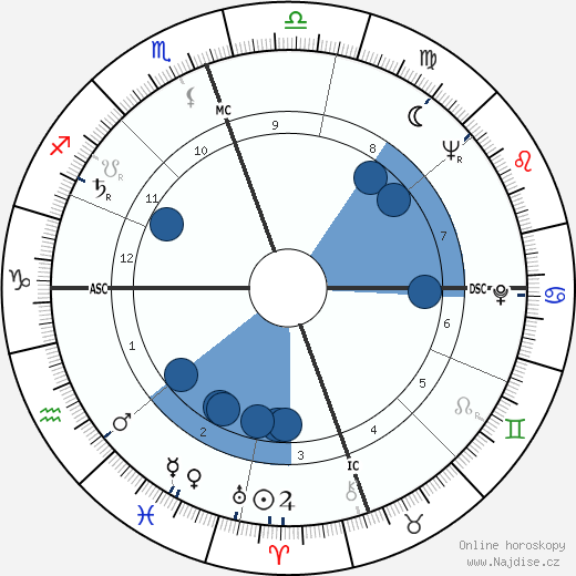 Joseph Bernardin wikipedie, horoscope, astrology, instagram