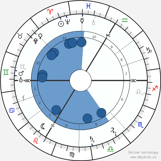 Joseph Caillaux wikipedie, horoscope, astrology, instagram