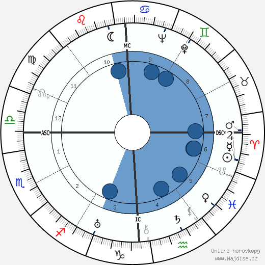 Joseph Campbell wikipedie, horoscope, astrology, instagram