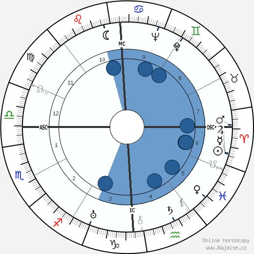 Joseph Campbell wikipedie, horoscope, astrology, instagram