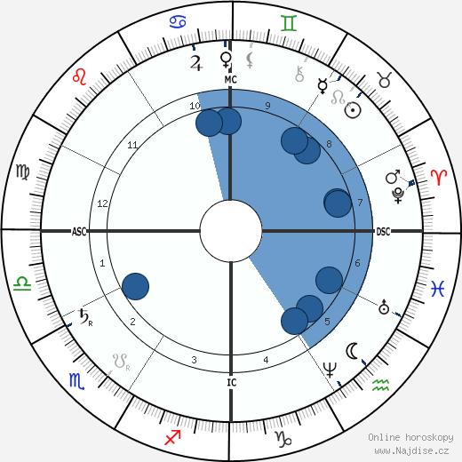 Joseph Cannon wikipedie, horoscope, astrology, instagram
