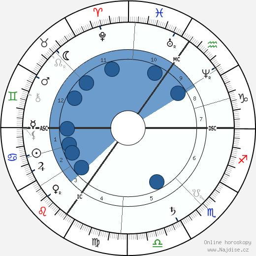 Joseph Chamberlain wikipedie, horoscope, astrology, instagram
