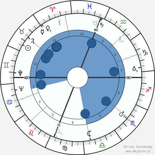 Joseph Cotten wikipedie, horoscope, astrology, instagram