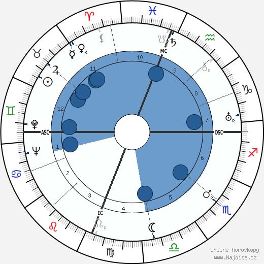 Joseph Cotten wikipedie, horoscope, astrology, instagram