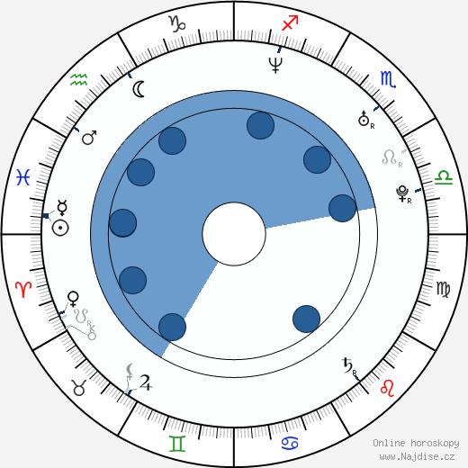 Joseph Hahn wikipedie, horoscope, astrology, instagram