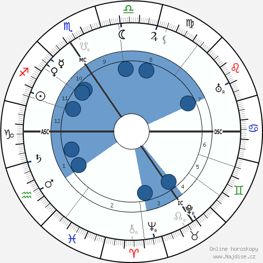Joseph Jongen wikipedie, horoscope, astrology, instagram