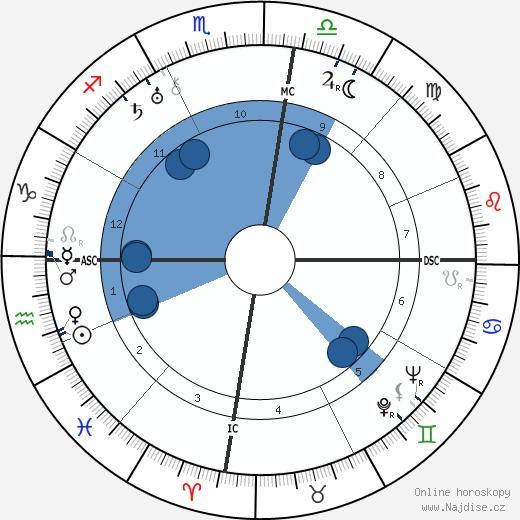 Joseph Kessel wikipedie, horoscope, astrology, instagram