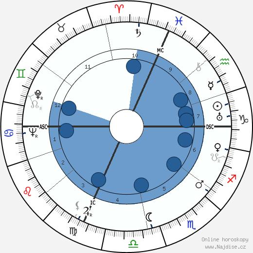 Joseph Losey wikipedie, horoscope, astrology, instagram