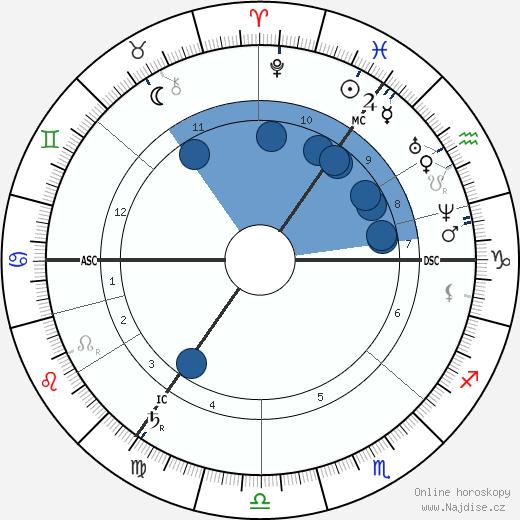 Joseph M. Wade wikipedie, horoscope, astrology, instagram
