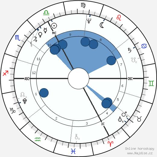 Joseph Madersperger wikipedie, horoscope, astrology, instagram
