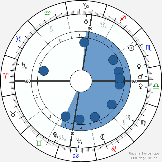 Joseph McCarthy wikipedie, horoscope, astrology, instagram