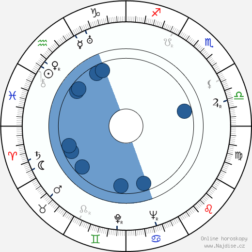 Joseph O'Conor wikipedie, horoscope, astrology, instagram