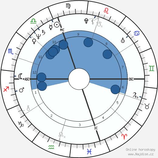 Joseph P. Kennedy II wikipedie, horoscope, astrology, instagram