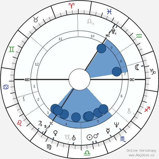 Joseph Plateau wikipedie, horoscope, astrology, instagram