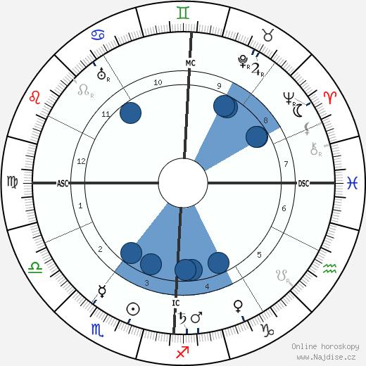 Joseph Vacher wikipedie, horoscope, astrology, instagram
