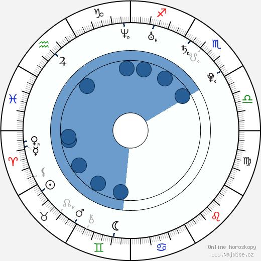 Joséphine Jobert wikipedie, horoscope, astrology, instagram