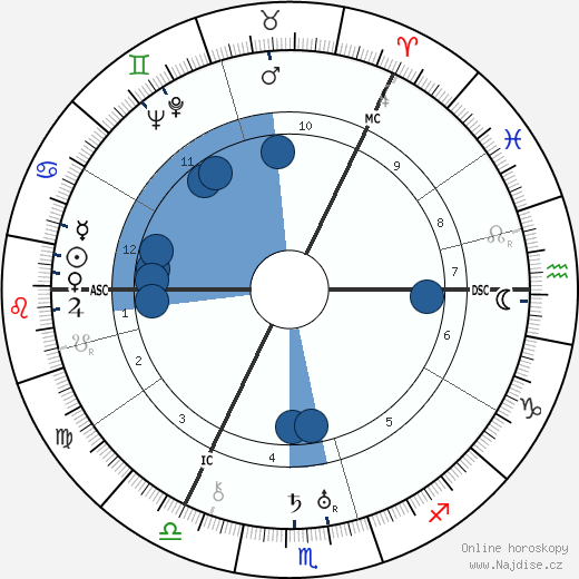 Josephine Tey wikipedie, horoscope, astrology, instagram