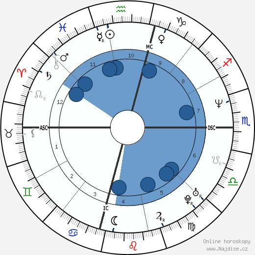 Josh Brolin wikipedie, horoscope, astrology, instagram