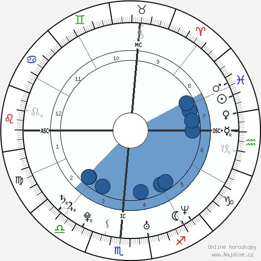 Josh Groban wikipedie, horoscope, astrology, instagram