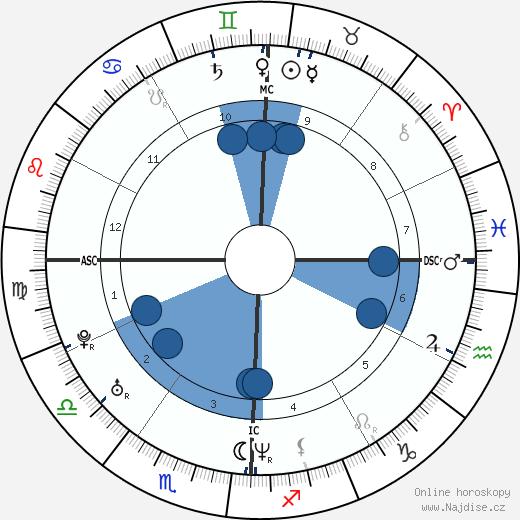 Josh Homme wikipedie, horoscope, astrology, instagram