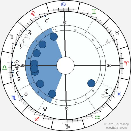 Josh Klinghoffer wikipedie, horoscope, astrology, instagram